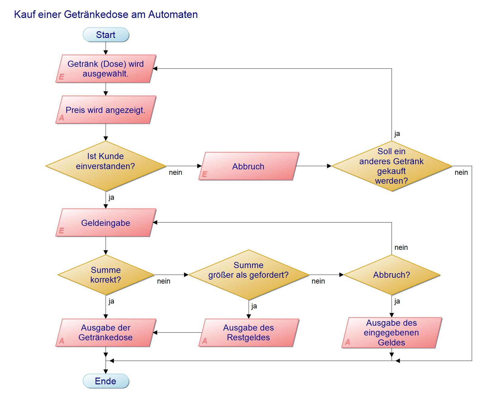 Riepel Net Materialien F 252 R Den Beruflichen Unterricht